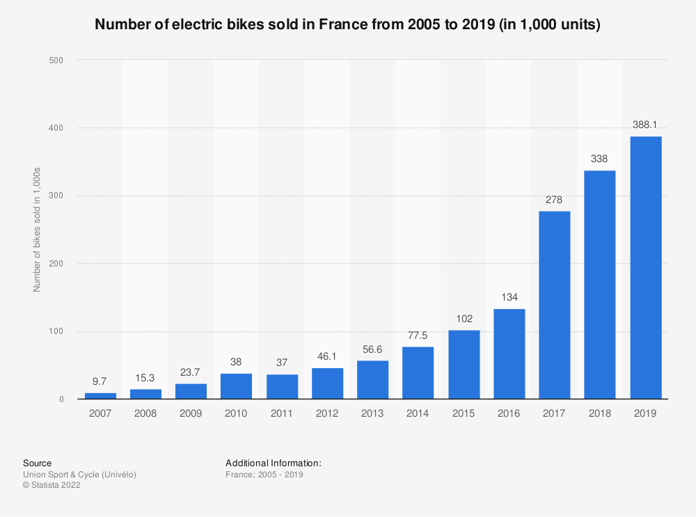 Statistic: Number of electric bikes sold in France from 2005 to 2018 (in 1,000 units)   Statista