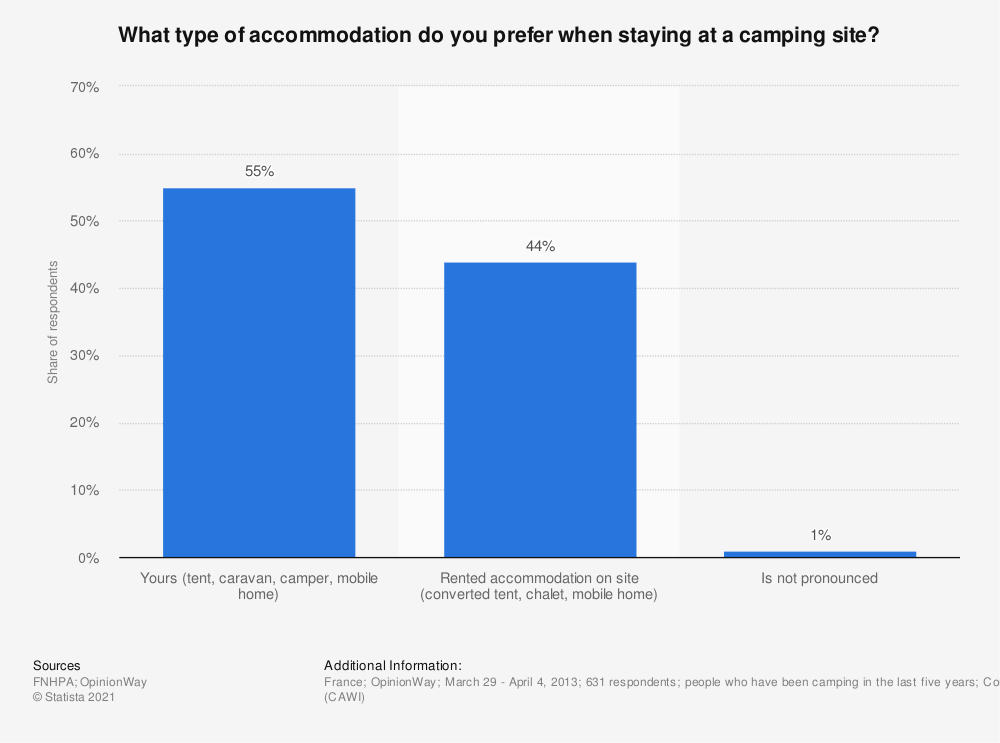 Statistic: What type of accommodation do you prefer when staying at a camping site? | Statista