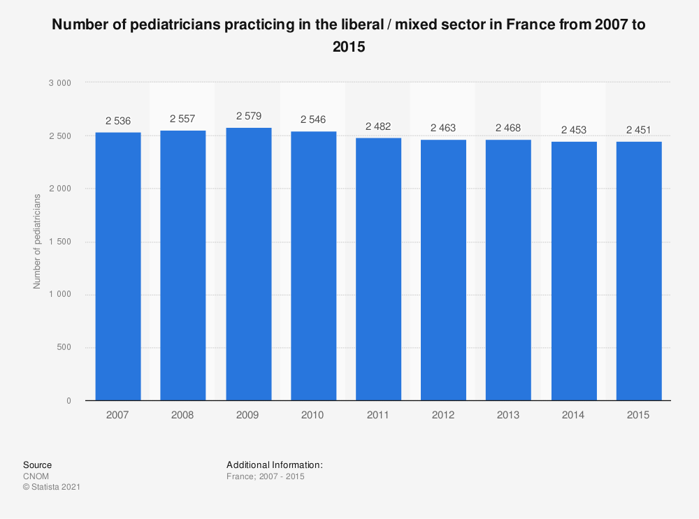 Statistic: Number of pediatricians practicing in the liberal / mixed sector in France from 2007 to 2015 | Statista