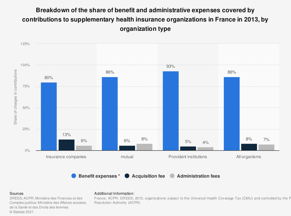 Statistic: Breakdown of the share of benefit and administrative expenses covered by contributions to supplementary health insurance organizations in France in 2013, by organization type | Statista