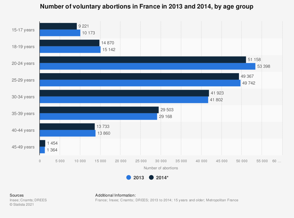 Statistic: Number of voluntary abortions in France in 2013 and 2014, by age group | Statista