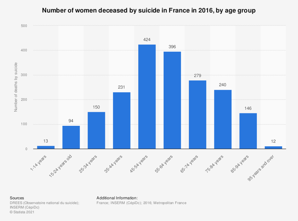 Statistic: Number of women deceased by suicide in France in 2016, by age group | Statista