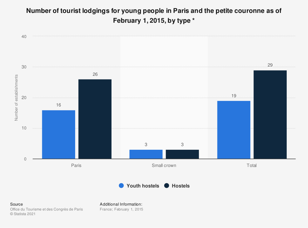 Statistic: Number of tourist lodgings for young people in Paris and the petite couronne as of February 1, 2015, by type * | Statista