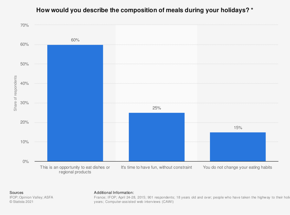 Statistic: How would you describe the composition of meals during your holidays? * | Statista