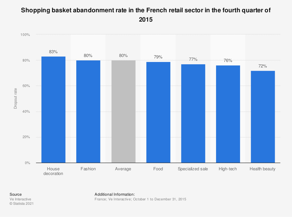 Statistic: Shopping basket abandonment rate in the French retail sector in the fourth quarter of 2015 | Statista