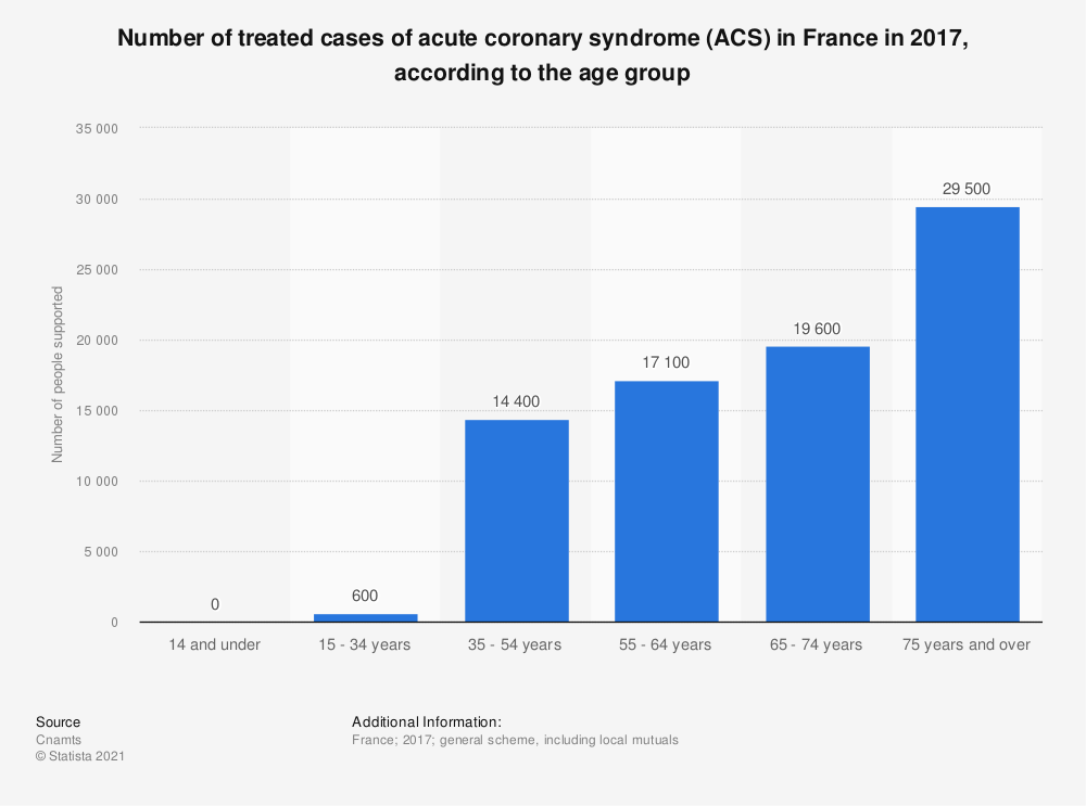 Statistic: Number of treated cases of acute coronary syndrome (ACS) in France in 2015, according to the age group | Statista