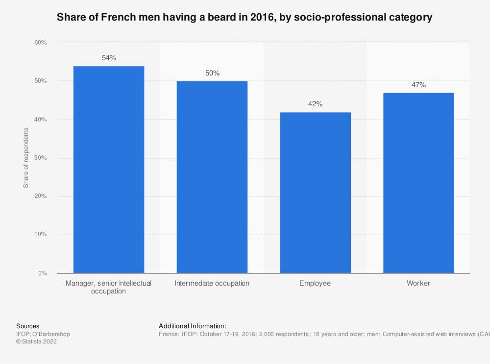 Statistic: Share of French men having a beard in 2016, by socio-professional category  | Statista