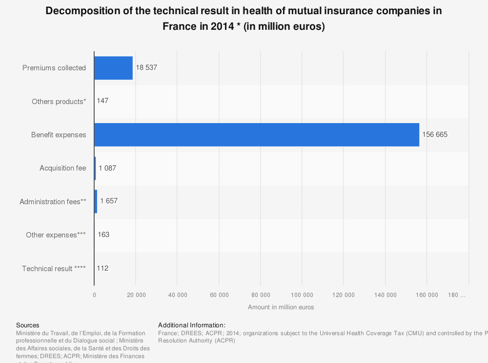Statistic: Decomposition of the technical result in health of mutual insurance companies in France in 2014 * (in million euros) | Statista