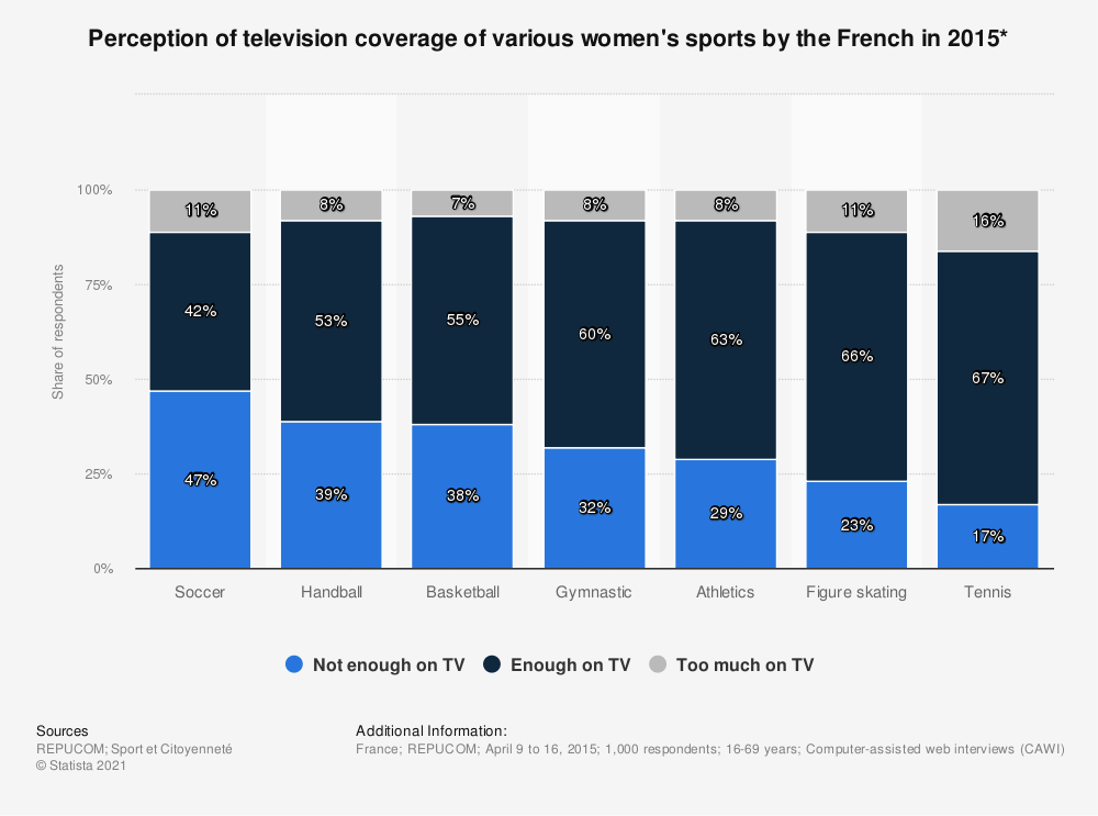 Statistic: Perception of television coverage of various women's sports by the French in 2015* | Statista