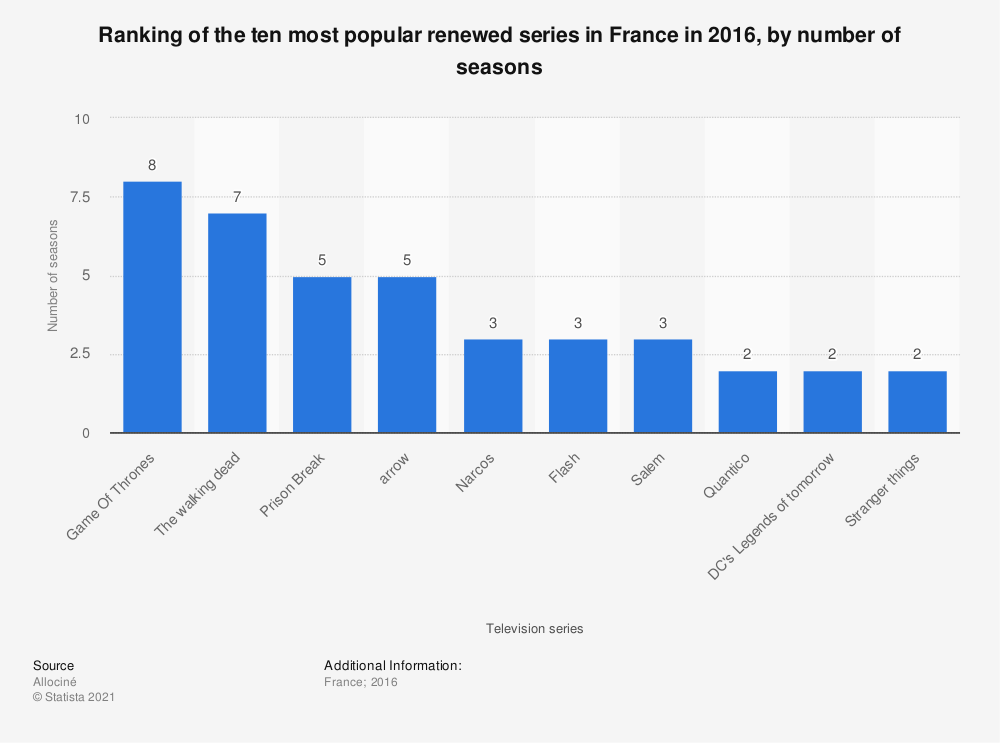 Statistic: Ranking of the ten most popular renewed series in France in 2016, by number of seasons | Statista