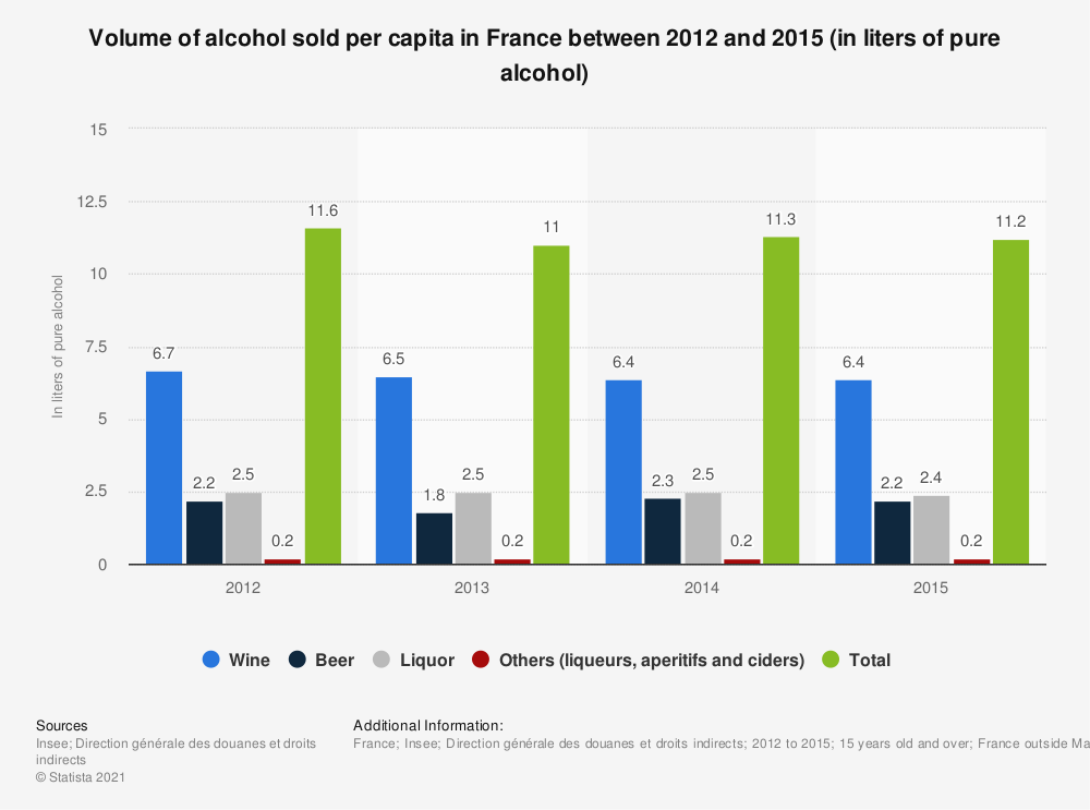 Statistic: Volume of alcohol sold per capita in France between 2012 and 2015 (in liters of pure alcohol) | Statista