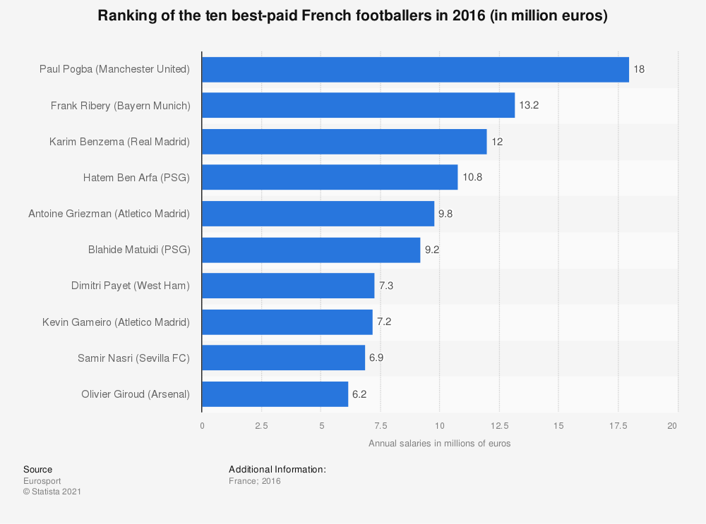 Statistic: Ranking of the ten best-paid French footballers in 2016 (in million euros) | Statista