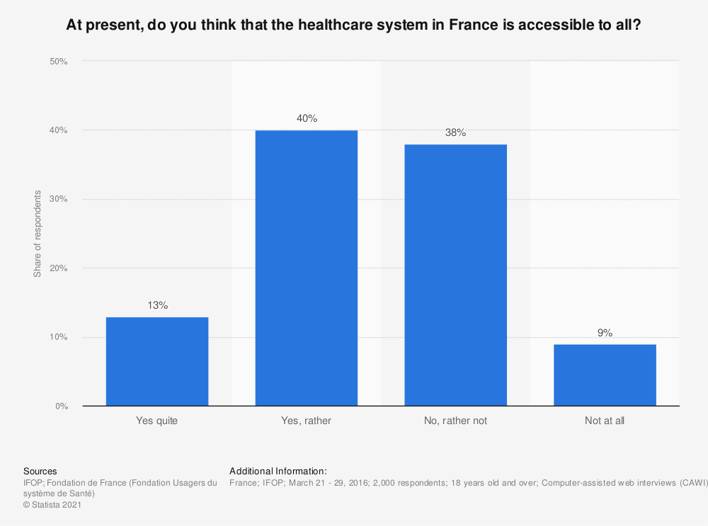 Statistic: At present, do you think that the healthcare system in France is accessible to all? | Statista