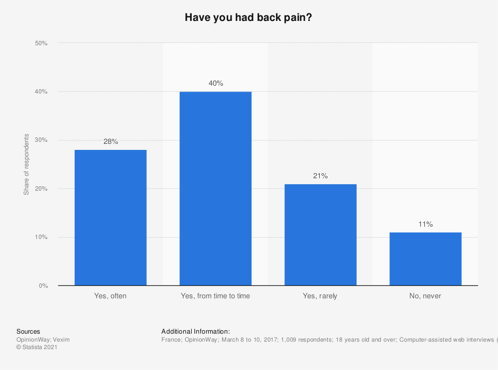 Statistic: Have you had back pain? | Statista
