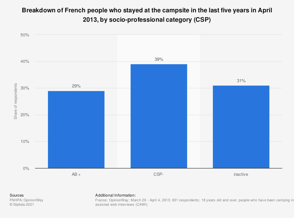 Statistic: Breakdown of French people who stayed at the campsite in the last five years in April 2013, by socio-professional category (CSP) | Statista
