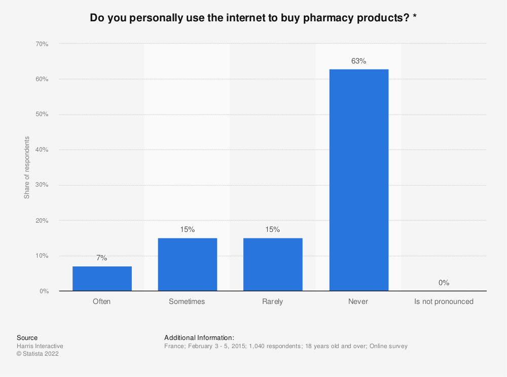 Statistic: Do you personally use the internet to buy pharmacy products? * | Statista