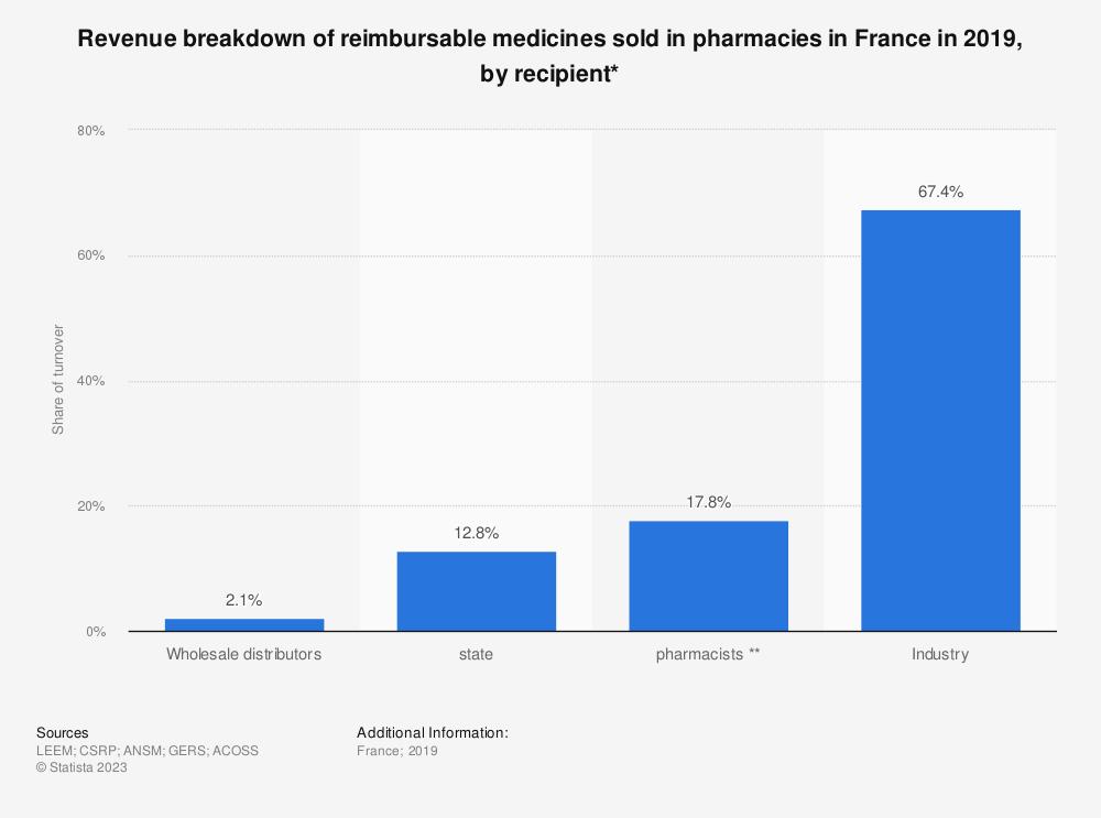 Statistic: Revenue breakdown of reimbursable medicines sold in pharmacies in France in 2015, by recipient* | Statista