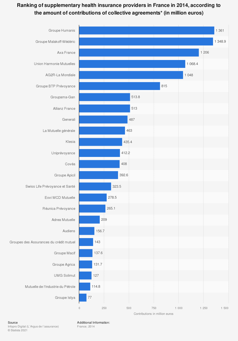 Statistic: Ranking of supplementary health insurance providers in France in 2014, according to the amount of contributions of collective agreements* (in million euros) | Statista