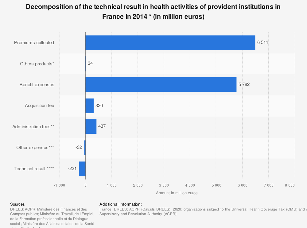 Statistic: Decomposition of the technical result in health activities of provident institutions in France in 2014 * (in million euros) | Statista