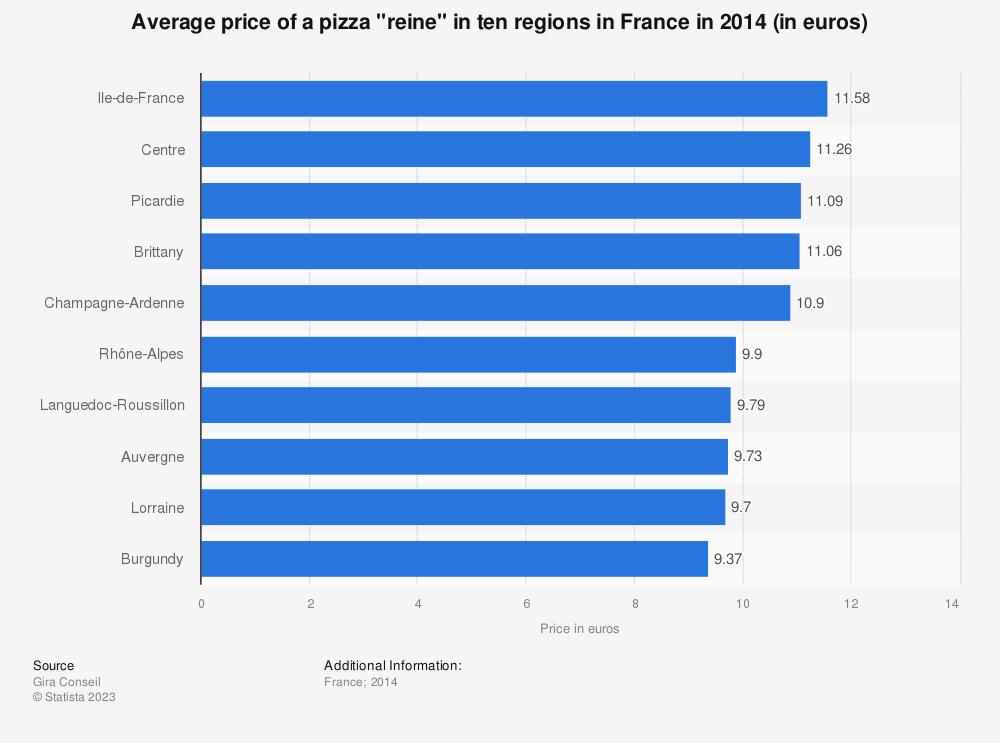"Statistic: Average price of a pizza ""reine"" in ten regions in France in 2014 (in euros) | Statista"
