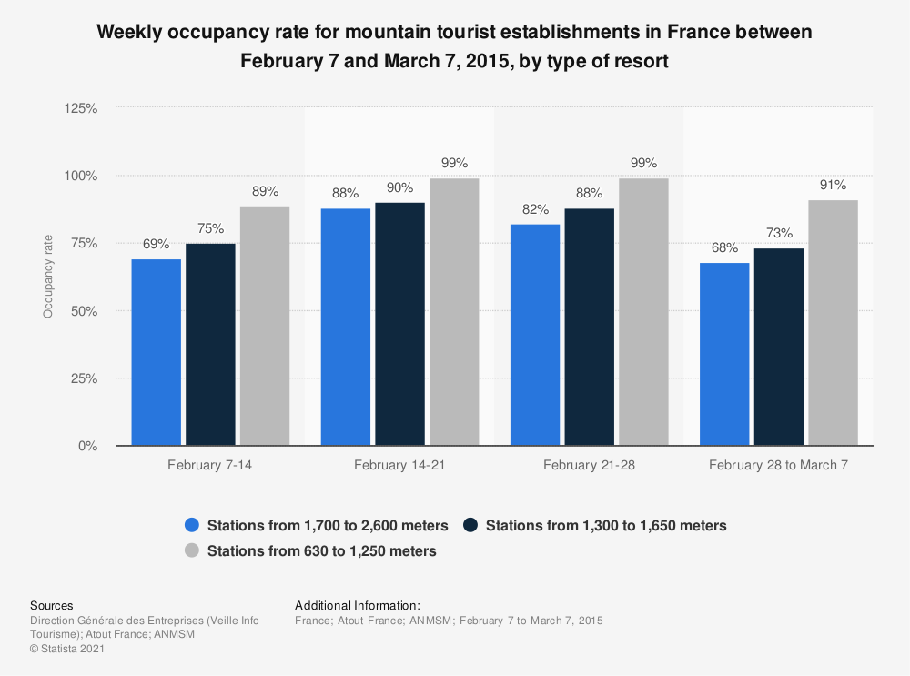 Statistic: Weekly occupancy rate for mountain tourist establishments in France between February 7 and March 7, 2015, by type of resort | Statista