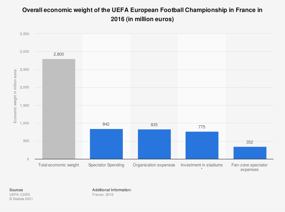 Statistic: Overall economic weight of the UEFA European Football Championship in France in 2016 (in million euros) | Statista