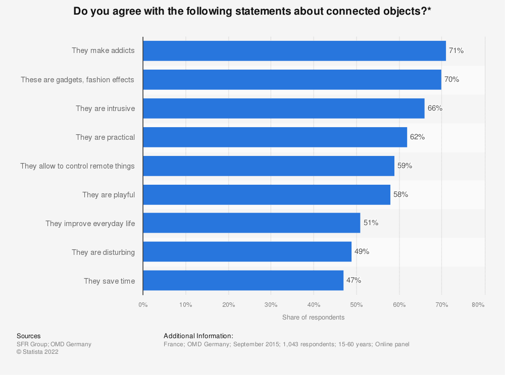 Statistic: Do you agree with the following statements about connected objects?* | Statista