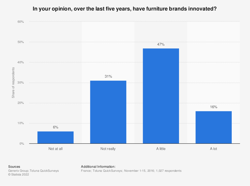 Statistic: In your opinion, over the last five years, have furniture brands innovated? | Statista
