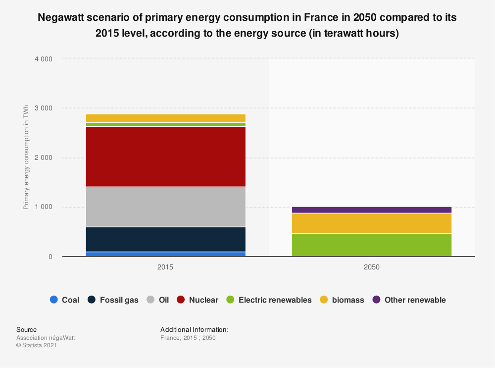 Statistic: Negawatt scenario of primary energy consumption in France in 2050 compared to its 2015 level, according to the energy source (in terawatt hours) | Statista