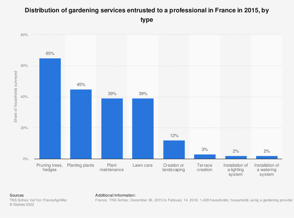 Statistic: Distribution of gardening services entrusted to a professional in France in 2015, by type   Statista