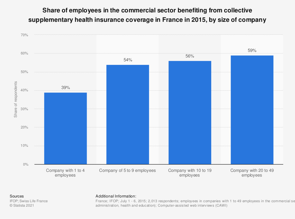 Statistic: Share of employees in the commercial sector benefiting from collective supplementary health insurance coverage in France in 2015, by size of company   Statista