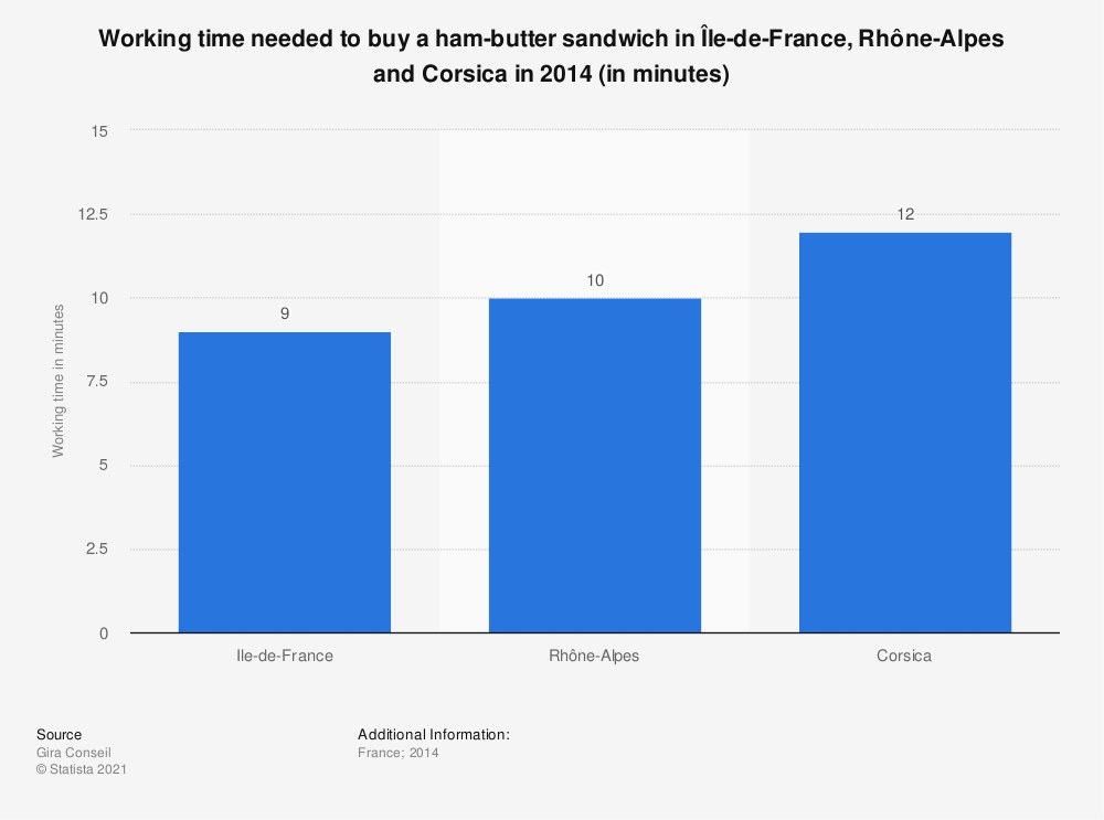 Statistic: Working time needed to buy a ham-butter sandwich in Île-de-France, Rhône-Alpes and Corsica in 2014 (in minutes) | Statista