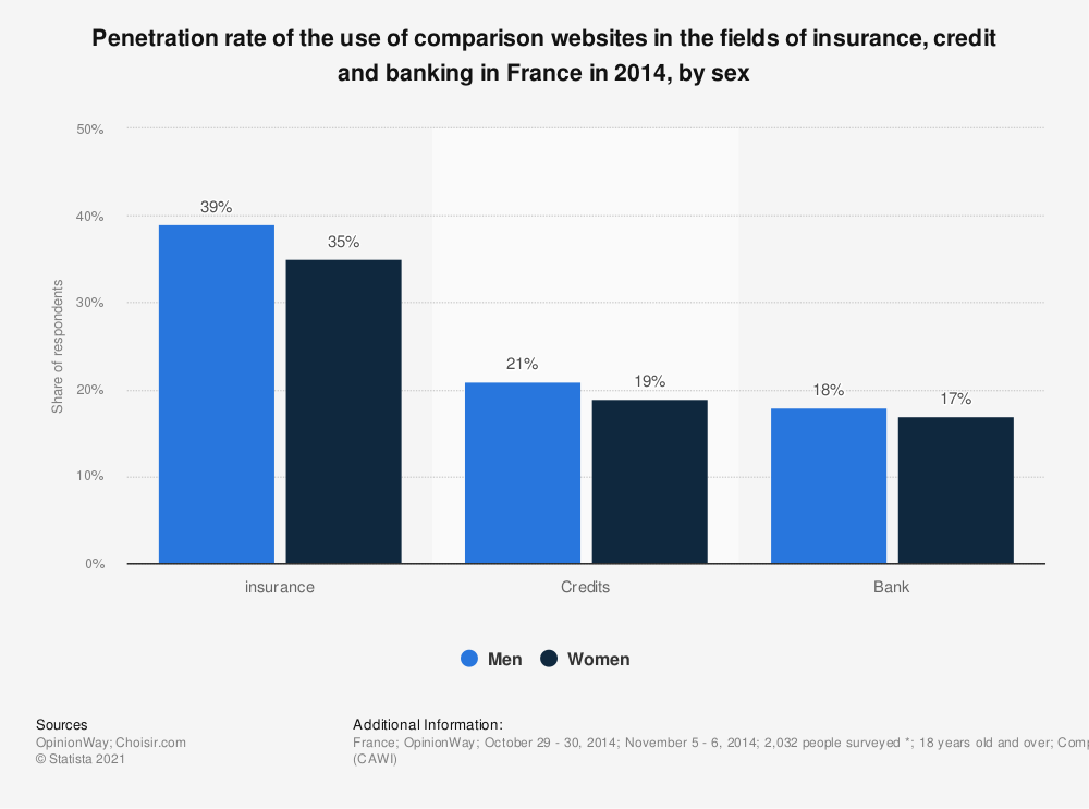 Statistic: Penetration rate of the use of comparison websites in the fields of insurance, credit and banking in France in 2014, by sex | Statista