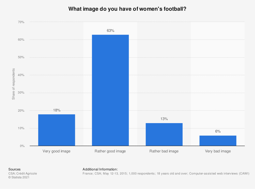 Statistic: What image do you have of women's football? | Statista