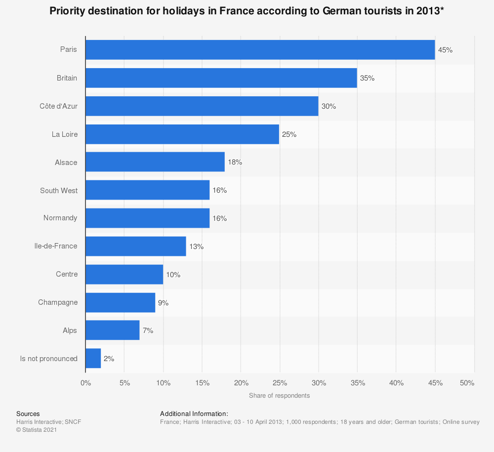 Statistic: Priority destination for holidays in France according to German tourists in 2013* | Statista