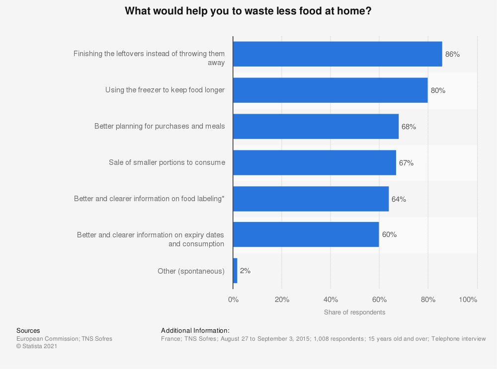 Statistic: What would help you to waste less food at home? | Statista