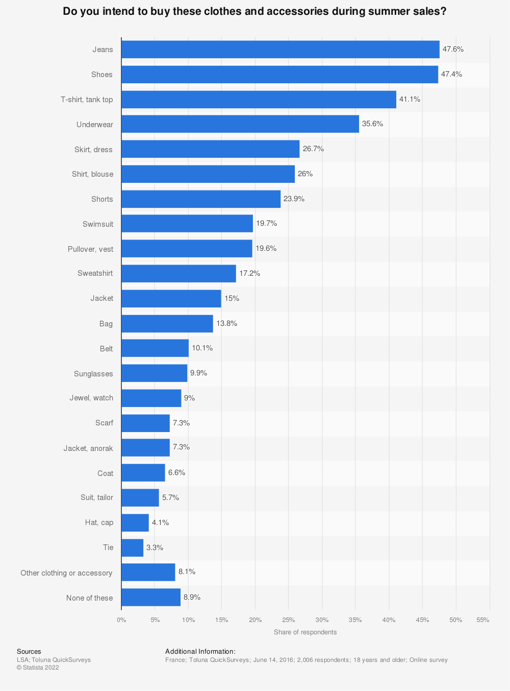 Statistic: Do you intend to buy these clothes and accessories during summer sales? | Statista