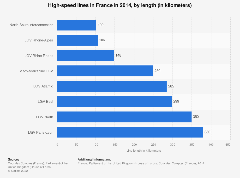 Statistic: High-speed lines in France in 2014, by length (in kilometers) | Statista