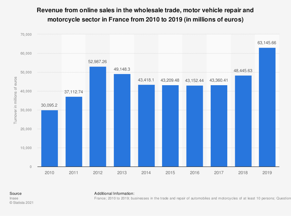 Statistic: Revenue from online sales in the wholesale trade, motor vehicle repair and motorcycle sector in France from 2010 to 2015 (in millions of euros) * | Statista
