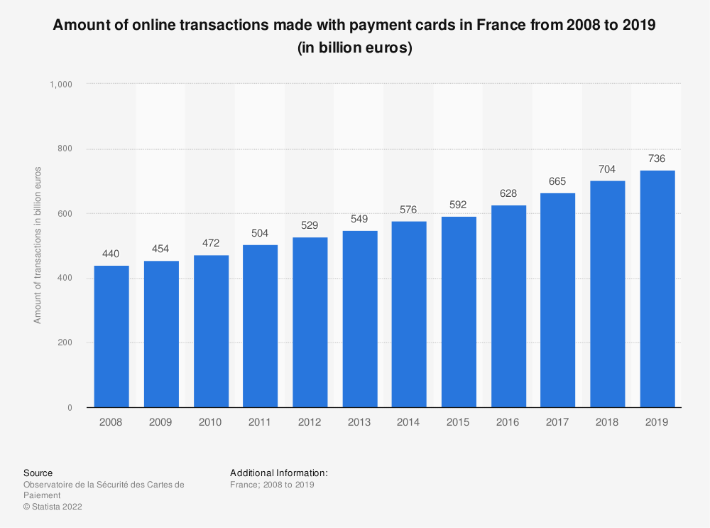 Statistic: Amount of online transactions made with payment cards in France from 2008 to 2019 (in billion euros) | Statista