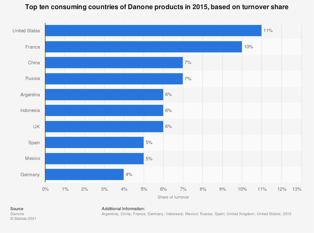 Statistic: Top ten consuming countries of Danone products in 2015, based on turnover share  | Statista