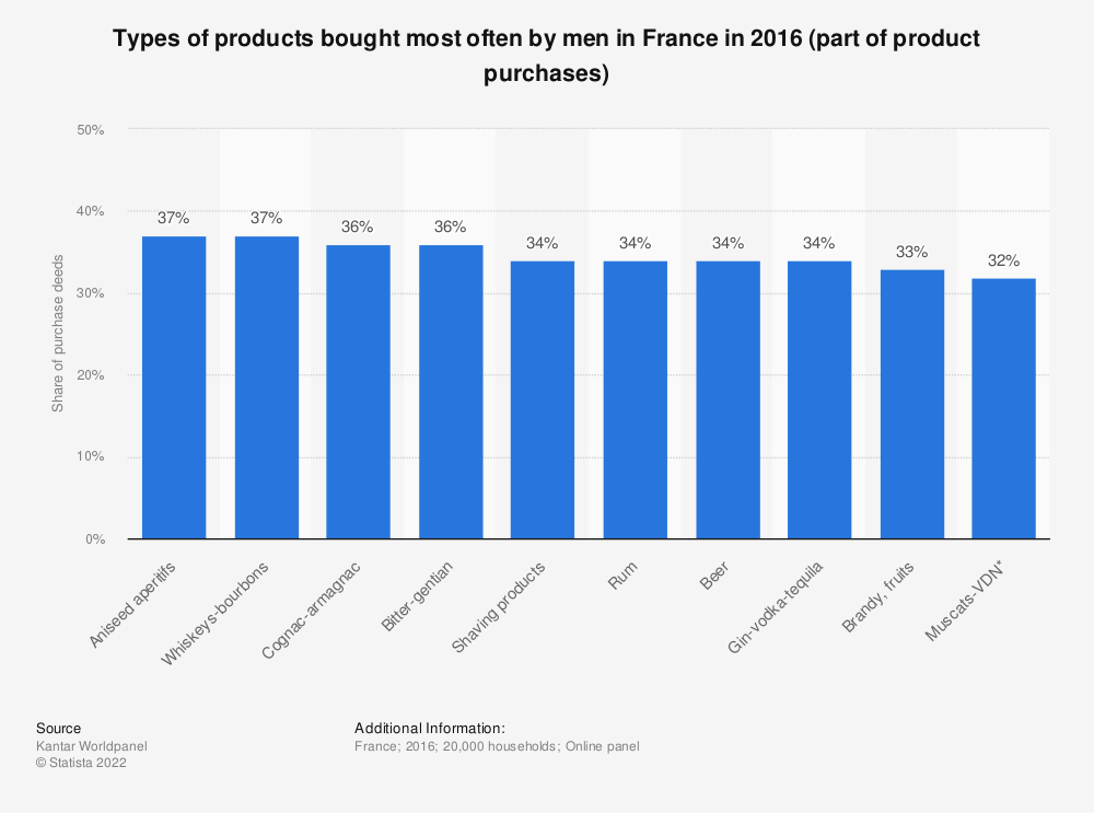 Statistic: Types of products bought most often by men in France in 2016 (part of product purchases)  | Statista