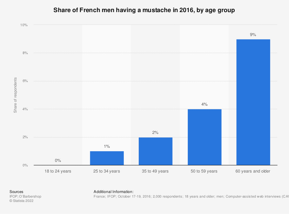 Statistic: Share of French men having a mustache in 2016, by age group | Statista
