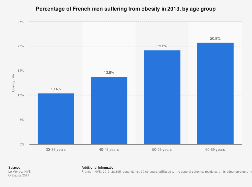 Statistic: Percentage of French men suffering from obesity in 2013, by age group | Statista
