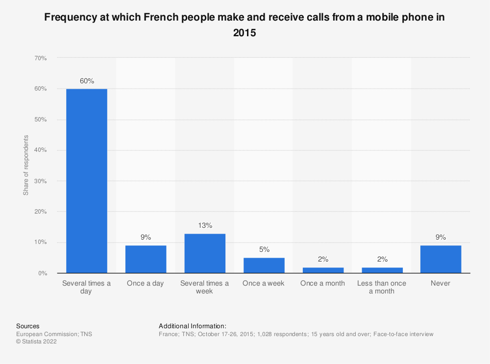 Statistic: Frequency at which French people make and receive calls from a mobile phone in 2015 | Statista