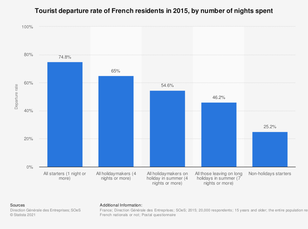 Statistic: Tourist departure rate of French residents in 2015, by number of nights spent | Statista
