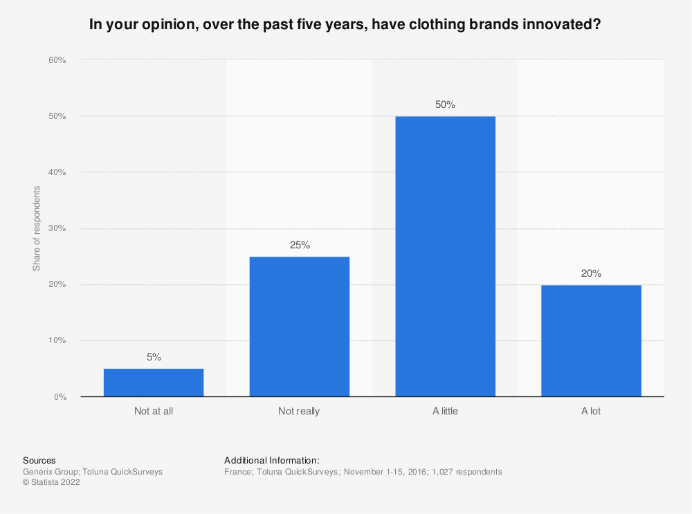 Statistic: In your opinion, over the past five years, have clothing brands innovated? | Statista