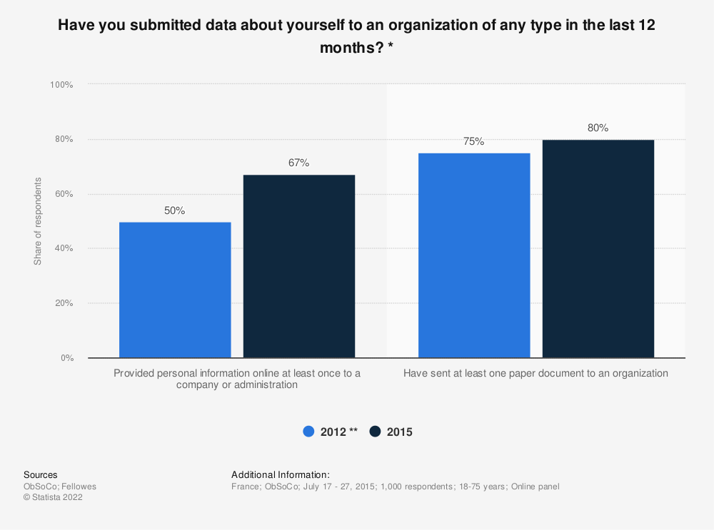 Statistic: Have you submitted data about yourself to an organization of any type in the last 12 months? * | Statista