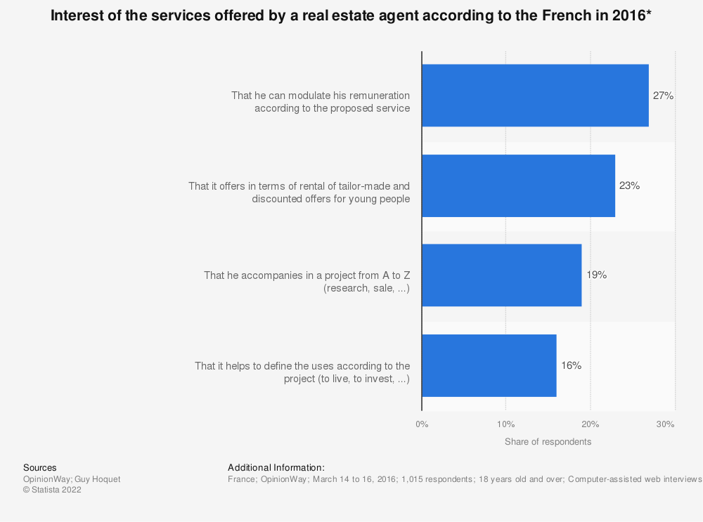 Statistic: Interest of the services offered by a real estate agent according to the French in 2016*   Statista