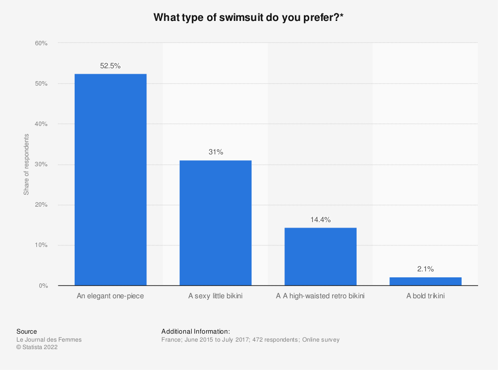 Statistic: What type of swimsuit do you prefer?* | Statista